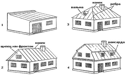 Шатровая крыша.  Симметричность является определяющим элементом шатровой крыши.
